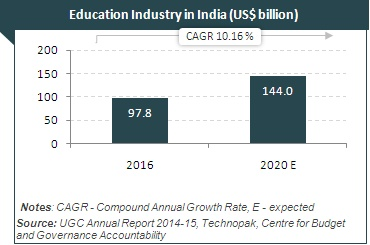 Higher education in india report