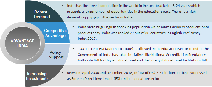 Education & Training Sector in India: Education System