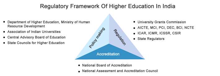 Regulatory Frameworkof Higher Education in India