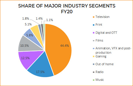 Media and Entertainment Market Size in India