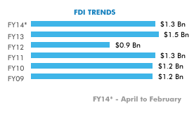 FDI in Indian automobile industry