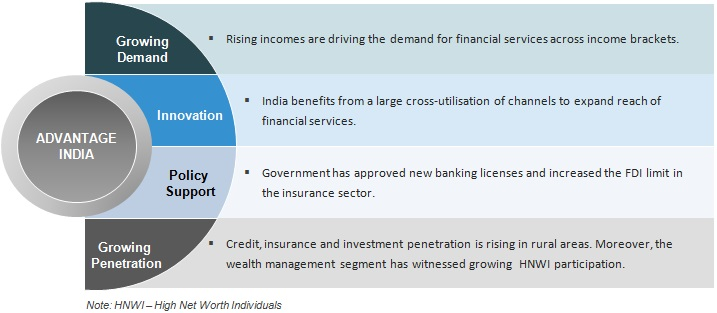 Financial Services in India: Sector Overview, Market Size & Growth