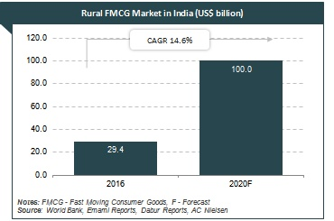 the indian fmcg sector Analysis of indian fmcg sector we use your linkedin profile and activity data to personalize ads and to show you more relevant ads.