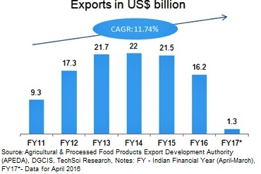 Indian Food Industry, Food Processing Industry in India, Statistics