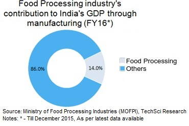 Indian Food Industry Food Processing Industry In India