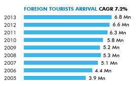 tourism industry in india nov 2006 Publications publication date exercise in paris in march 2007 as an area of concern for the travel and tourism industry of tourism statistics, data 2006.