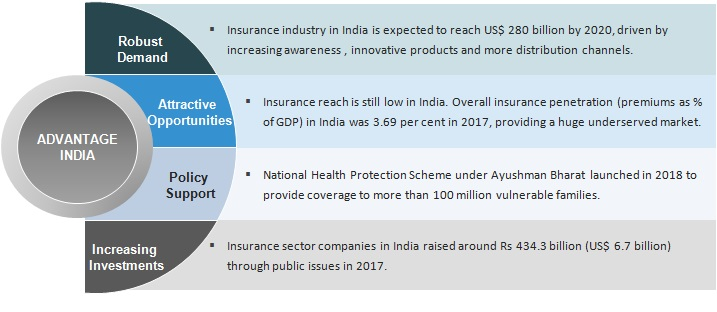 insurance nov 2018 insurance sector in india industry overview, market size & trends