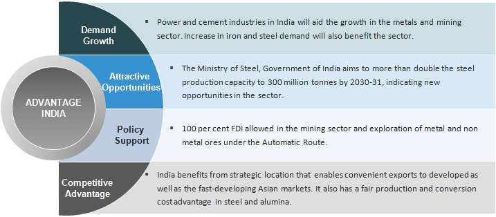 Country Financial Auto Insurance >> Metals & Mining Industry in India: Overview, Market Size & Growth | IBEF
