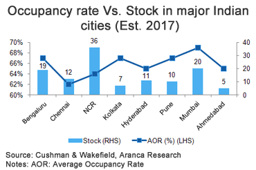 Occupancy rate Vs. Stock in major Indian cities