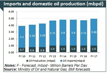 Oil Amp Gas Industry In India Petroleum Natural Gas