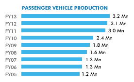 Passenger vehicle production in India