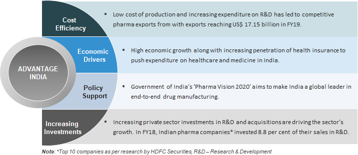 Pharma Industry in India: Pharma Sector Overview, Market