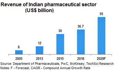 indian healthcare industry market research and India is one of the most attractive destinations for the healthcare and medical businesses indian healthcare industry is estimated to be us$160 billion growing at 20% annually, and that makes india fastest growing market in the world.