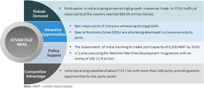 Ports in India: Market Size, Investments, Economic