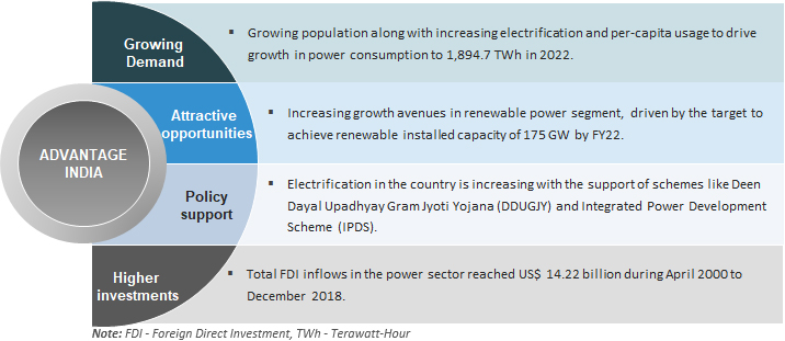 Power Sector In India Market Size Industry Analysis