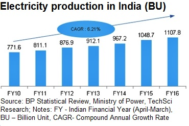 """analysis of power sector in india India energy outlook weo_2015_india_eo from """"24x7 power for all"""" to the """"make in india to provide data and objective analysis to inform india's own."""