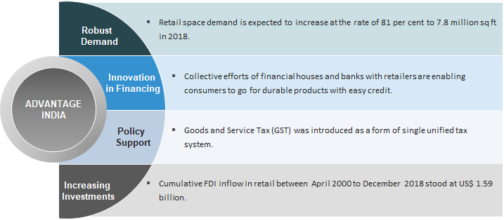 Indian Retail Industry Analysis, Retail Sector, Retail