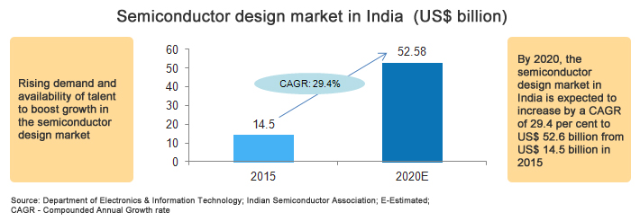 Semiconductors Market - Segmentwise Contribution
