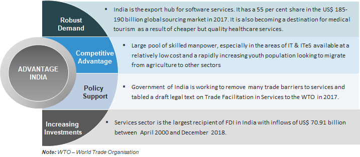 Services Sector in India: Overview, Market Size, Growth