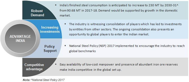 Iron & Steel Industry in India: Production, Market Size
