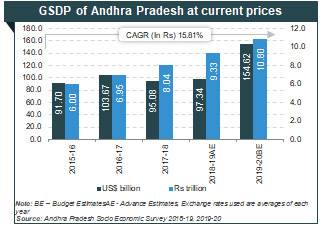Foreign investment in andhra pradesh states foreign direct investment in india 2021-13 champions