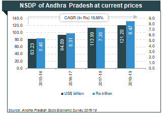 Foreign investment in andhra pradesh states pacific capital investments broadway alameda ca