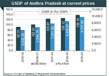 Economic Snapshot: GSDP of Andhra Pradesh