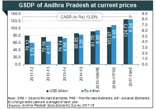 Industrial Development & Economic Growth in Andhra Pradesh