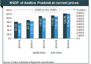 Per capita Income of Andhra Pradesh