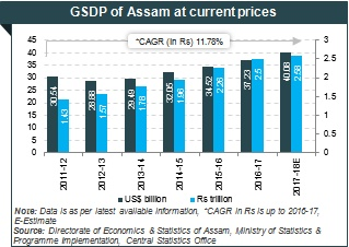 Industrial Development & Economic Growth In Assam Graph | IBEF