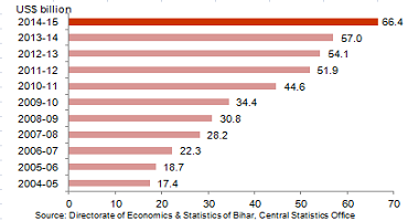 Economic Snapshot: GSDP of Bihar