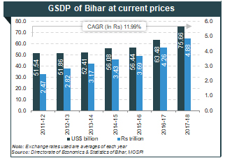 About Bihar: Agriculture, Industries, Economy, Growth & Geography