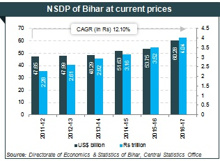 About Bihar Agriculture Industries Economy Growth Geography