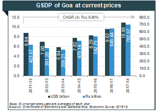 About Goa: Tourism, Industries, Economy, Growth & Geography