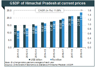 About Himachal Pradesh: Information on Tourism, Industries, Geography