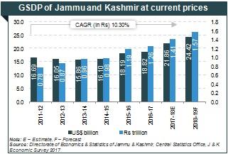 Gsdp Of Jammu And Kashmir J K Handicraft