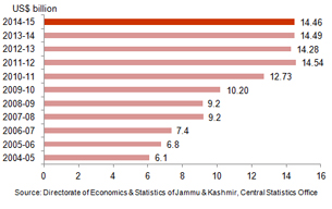 Adverse Effects of Tourism on Economy in Jammu and Kashmir