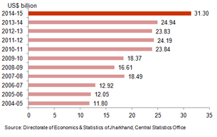 Economic Snapshot: GSDP of Jharkhand