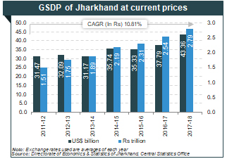 About Jharkhand: Information on Mining Industries, Economy