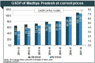 GSDP of Madhya Pradesh, Industrial development in MP, MPSIDC