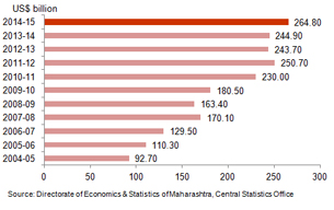 Economic Snapshot: GSDP of Maharashtra