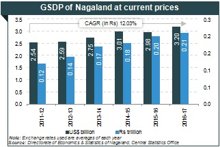 Industrial Dev Economic Growth in Nagaland Graph | IBEF