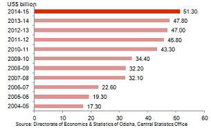 Economic Snapshot: GSDP of Odisha