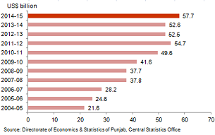 Economic Snapshot: GSDP of Punjab