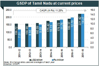 gross national product meaning in tamil