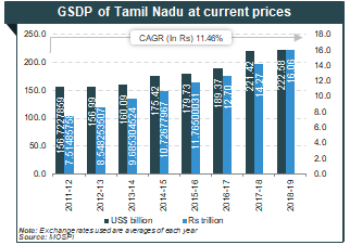 About Tamil Nadu: Tourism, Industries, Economy, Agriculture