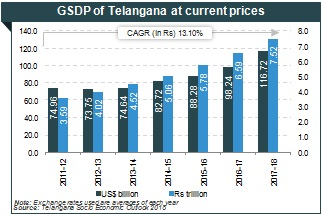 advantages of telangana state formation