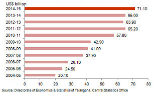 Economic Snapshot: GSDP of Telangana