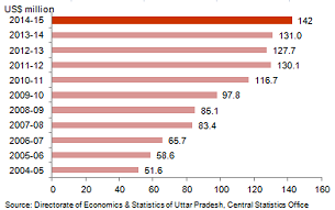 Economic Snapshot: NSDP of Uttar Pradesh