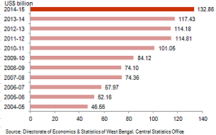 Economic Snapshot: GSDP of West Bengal